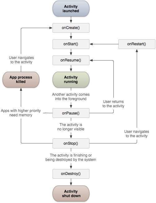 چرخه اجرای اندروید life cycle