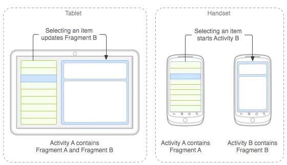 فرگمنت ها در اندروید - Android Fragment