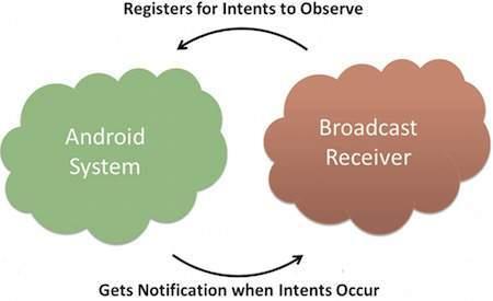 برودکست ریسیور - Broadcast Receiver